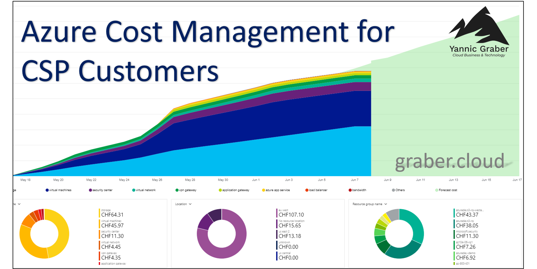Azure COst Management for CSP Customers