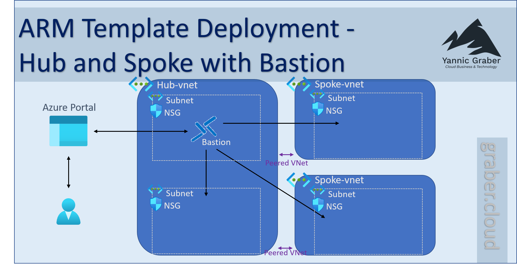 ARM Template Hub and Spoke with Bastion